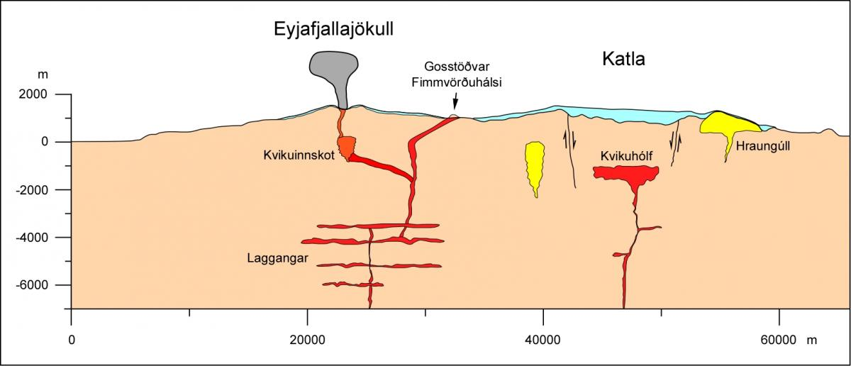 earthquake results diagram eruption in eyjafjallaj  kull 2010 institute of earth  eruption in eyjafjallaj  kull 2010 institute of earth