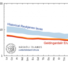 Rare earth element concentrations in the Geldingadalir lavas. The data is normalised to the primitive mantle and is shown on a logarithmic scale. See report for more information.